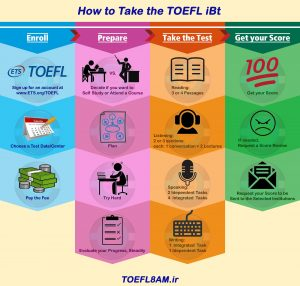 How to take the TOEFL iBT
