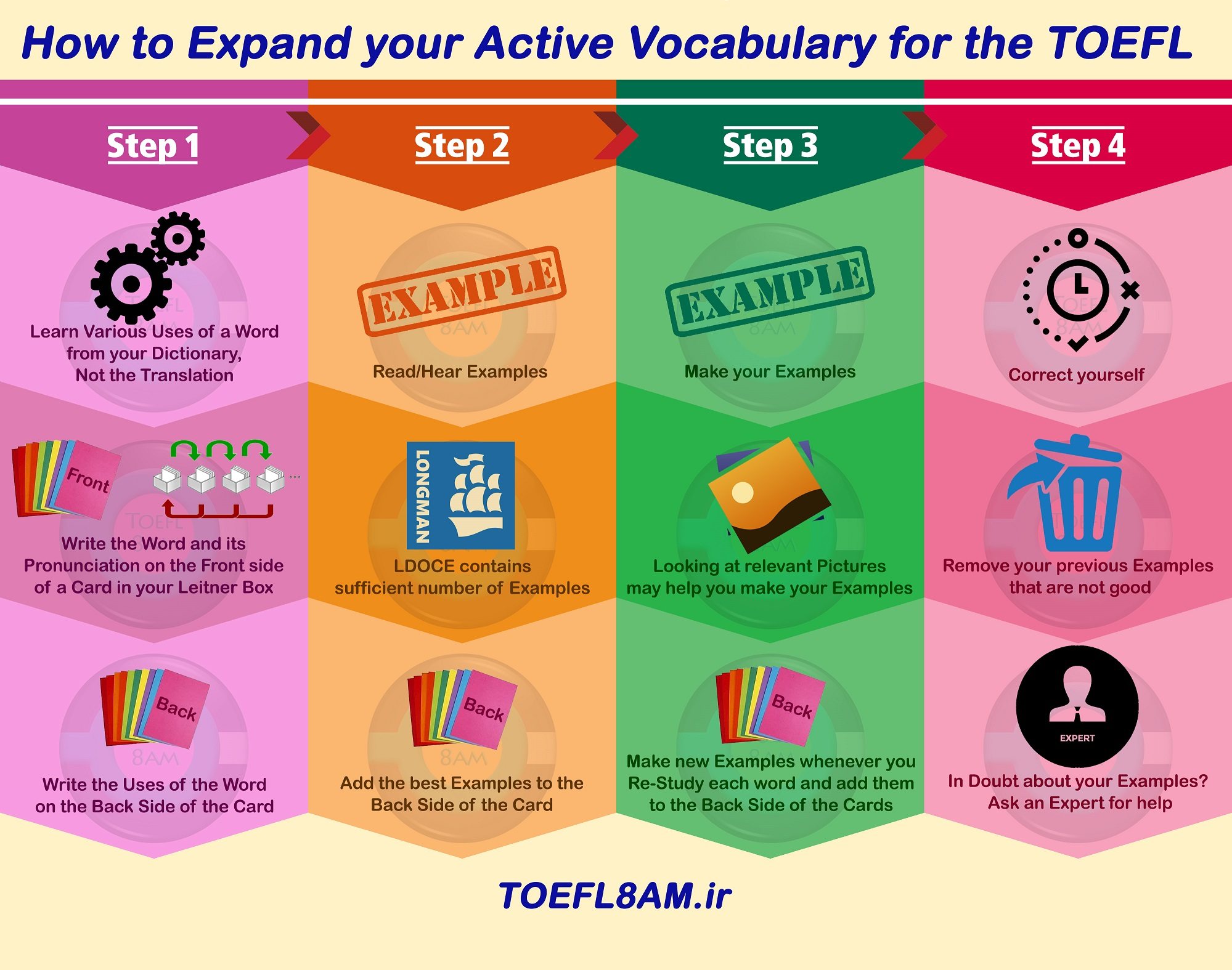 TOEFL iBT Expand Active Vocabulary Infographic