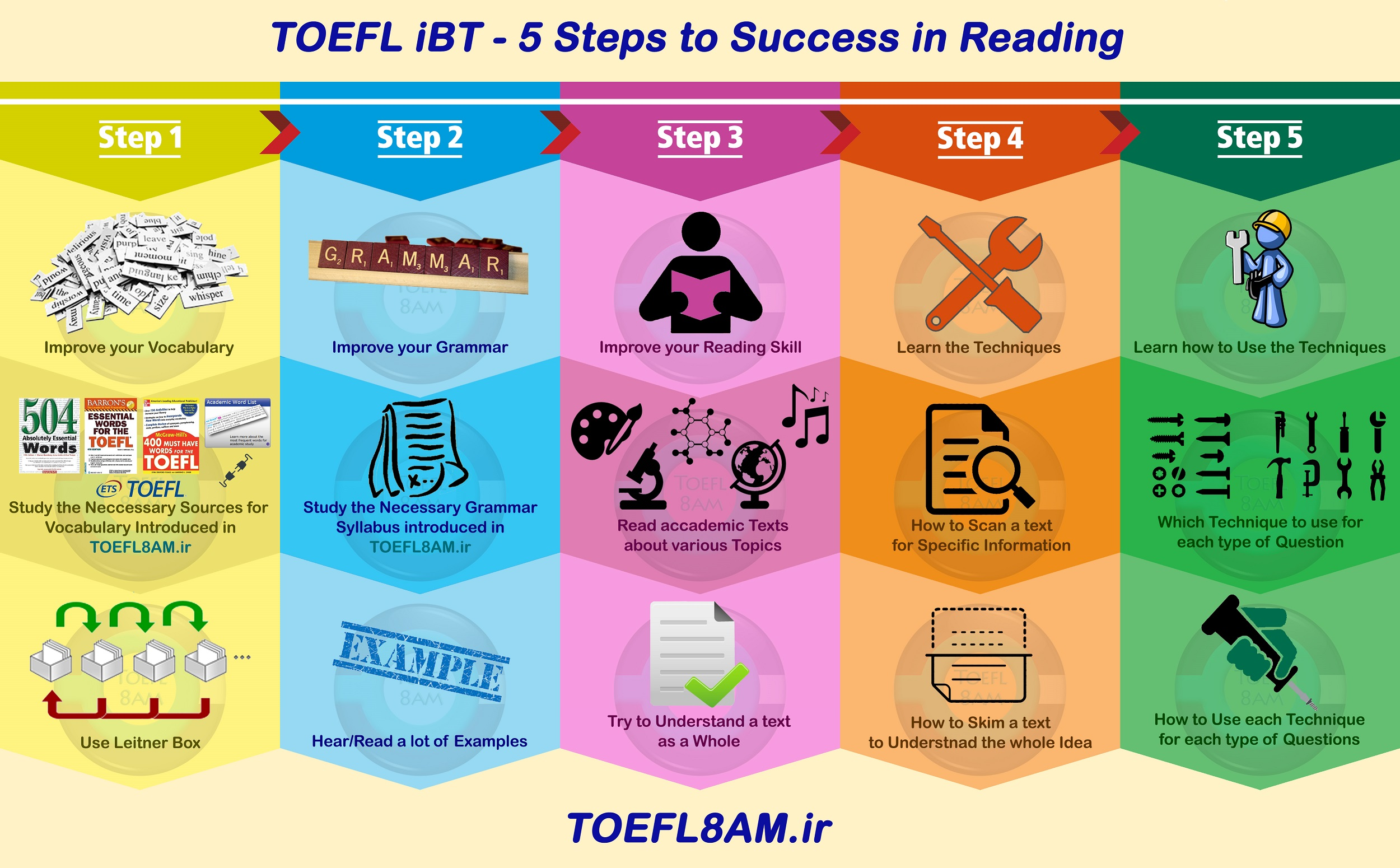 5 steps to success in TOEFL iBT Reading