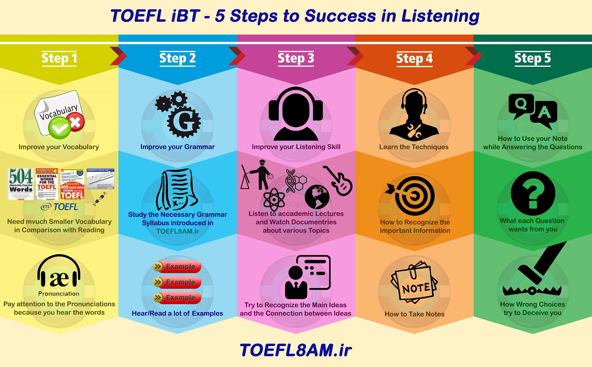 5 steps to success in TOEFL iBT Listening