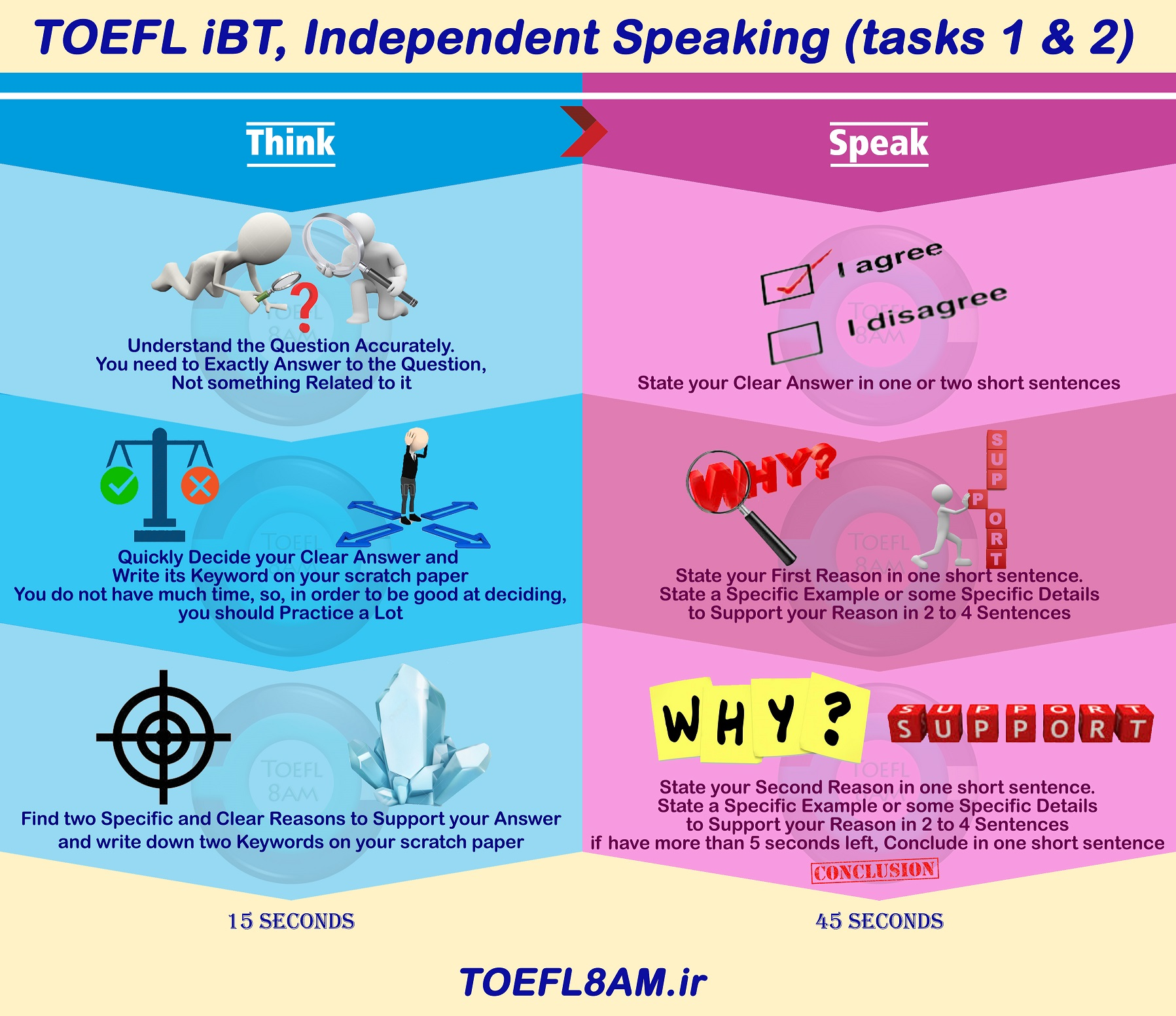 success in TOEFL iBT Speaking tasks 1,2