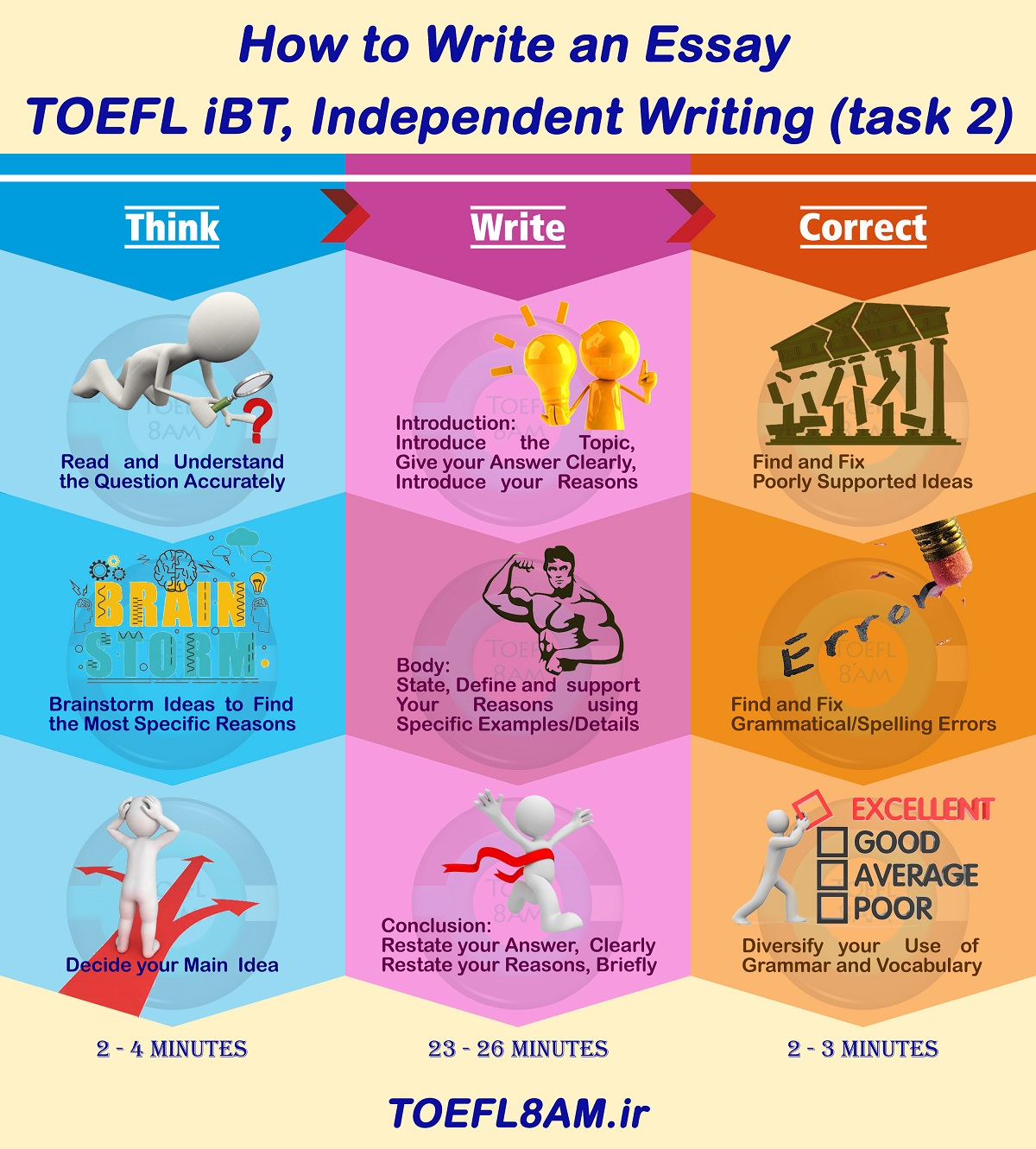 9 steps to write an Independent Writing in TOEFL iBT infographic
