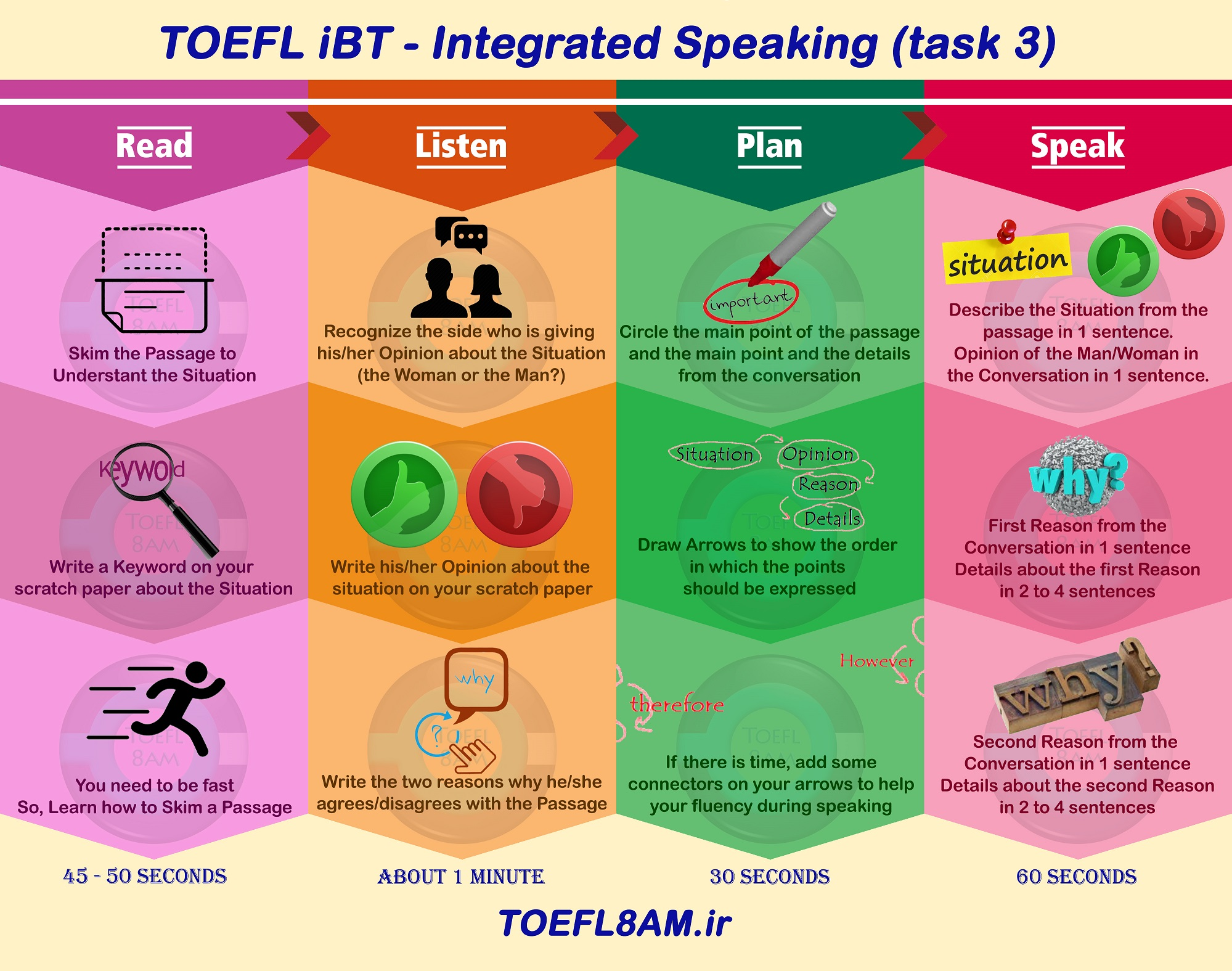 success in TOEFL iBT Speaking task 3