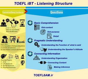 TOEFL-iBT-structure-Listening-Infographic