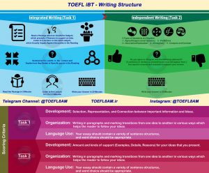 TOEFL-iBT-structure-Writing
