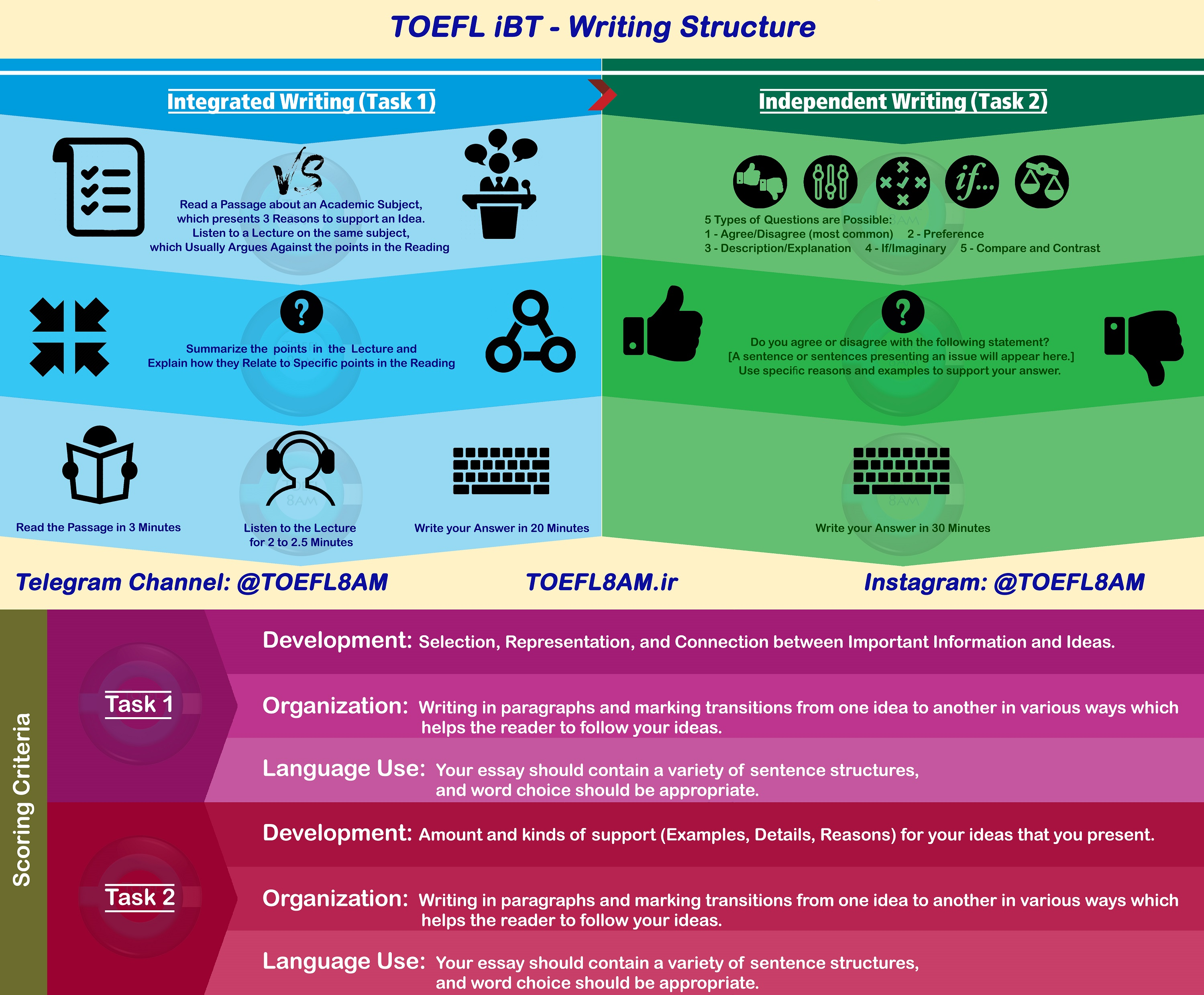 TOEFL iBT structure Writing Infographic
