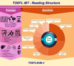 TOEFL structure-Reading passages n questions-Infographic ساختار متون و سوالات ریدینگ تافل اینفوگرافیک