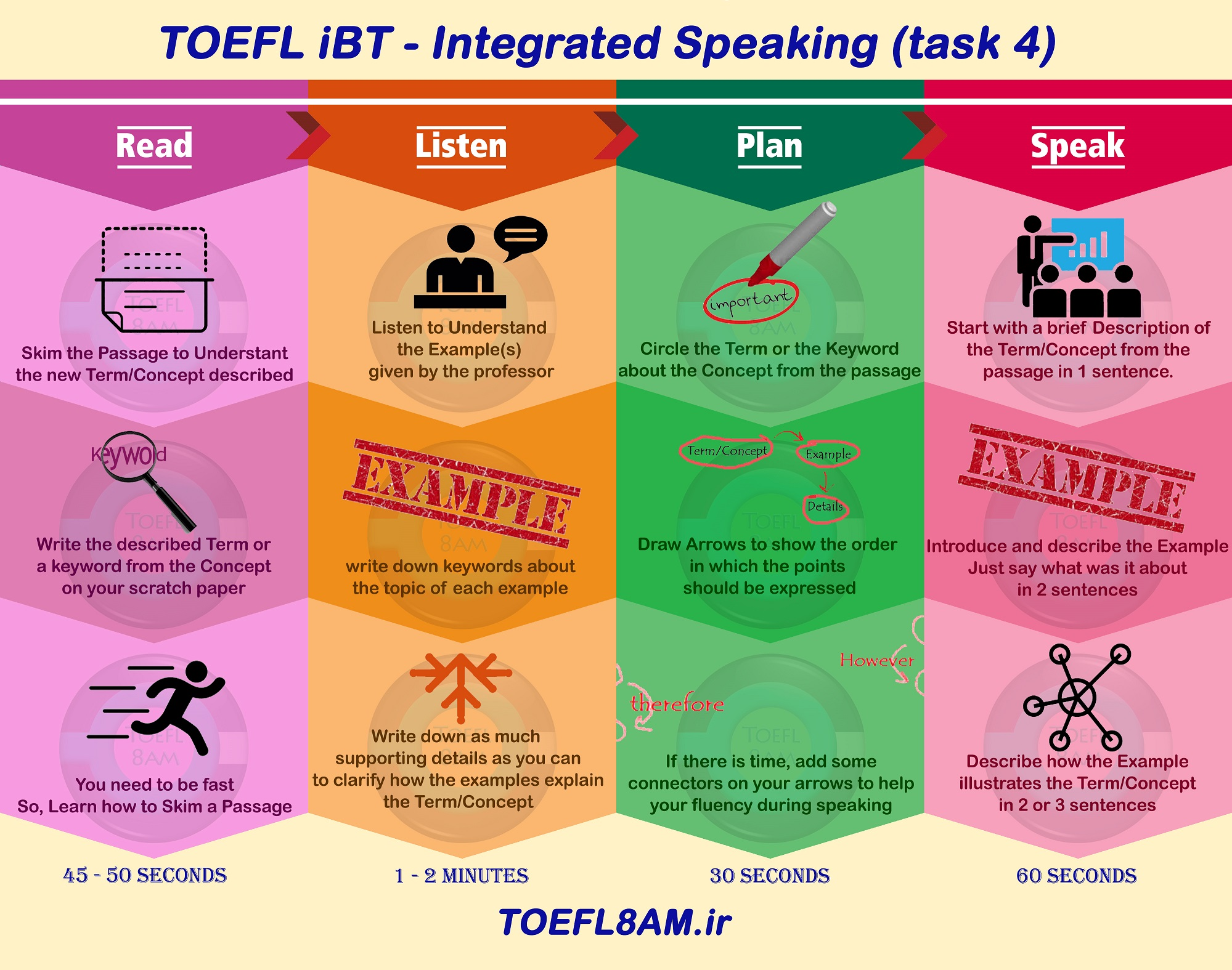 success in TOEFL iBT Speaking task 4