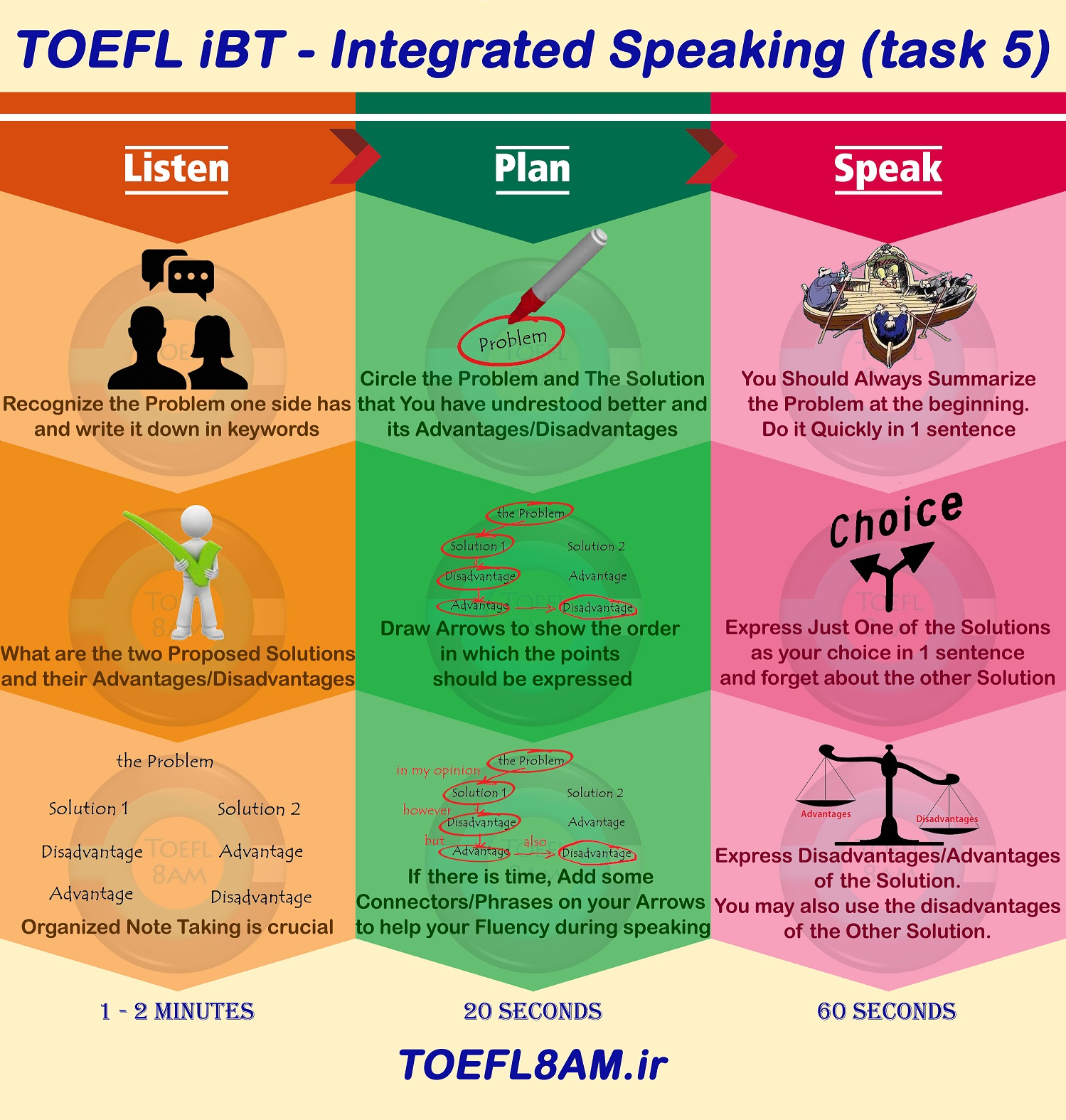 success in TOEFL iBT Speaking task 5