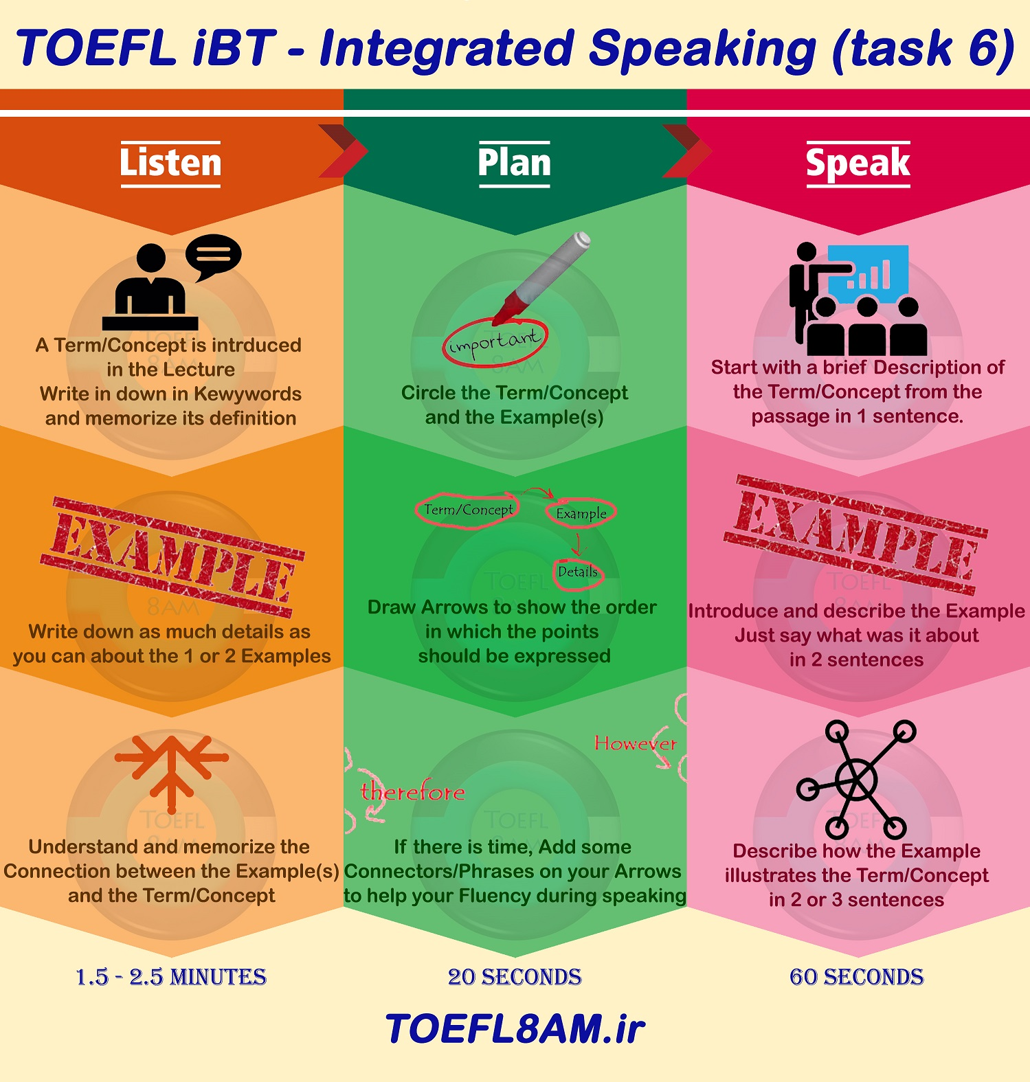 success in TOEFL iBT Speaking task 6