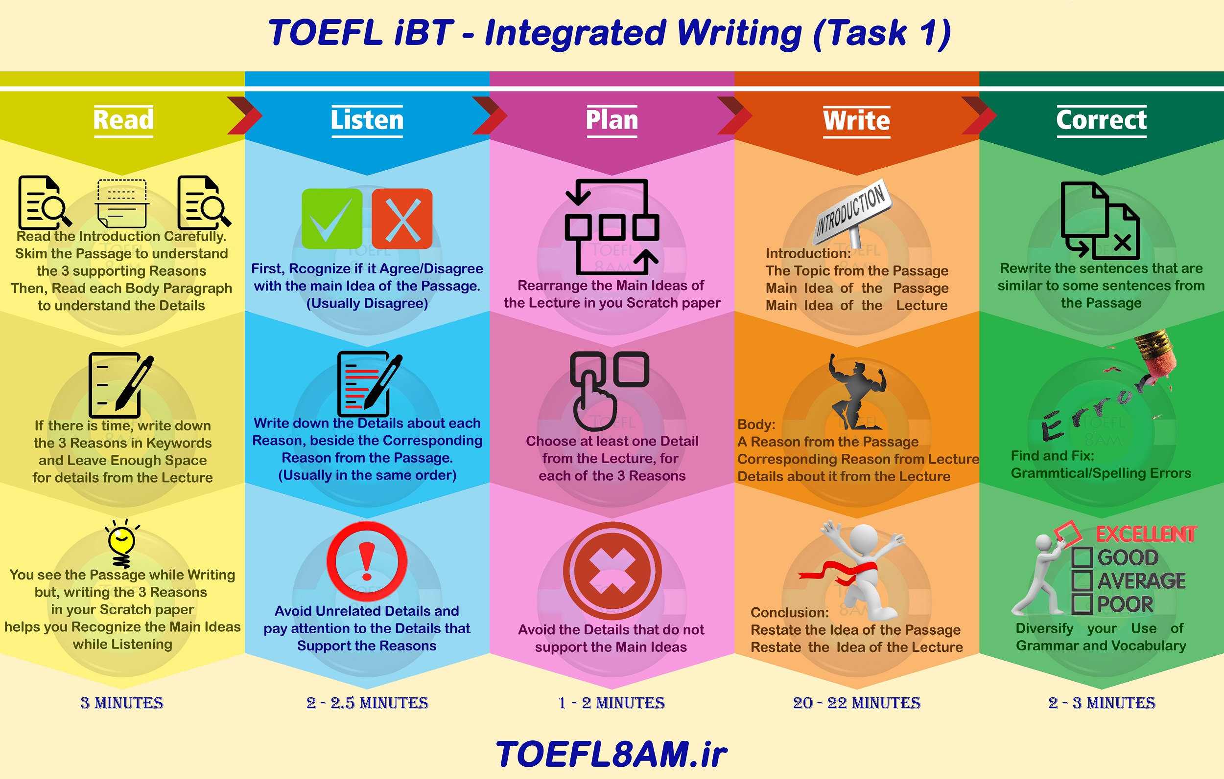 write an Integrated Writing in TOEFL iBT infographic